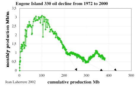 Eugene Island 330 oil decline from 1972 to 2000